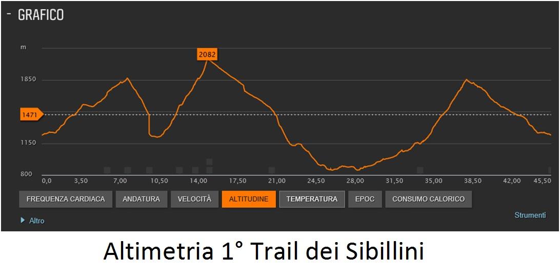 Altimetria 1° Trail dei Sibillini